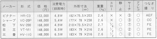 02ASCII1982(10)ビデオカメラ製品表w520.jpg